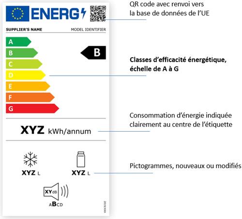étiquette énergie 2021